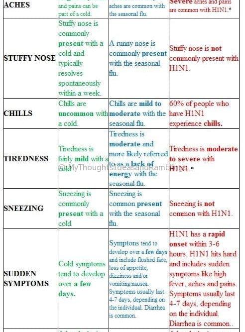 Cold, Seasonal Flu & H1N1 Symptoms